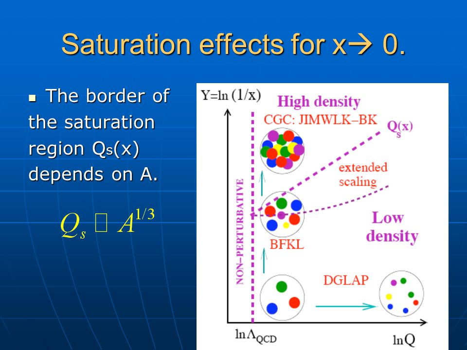 Saturation effects for x  0. The border of The border of the saturation region Q s (х) depends on A.