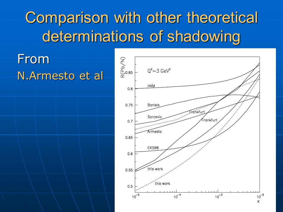 Comparison with other theoretical determinations of shadowing From N.Armesto et al