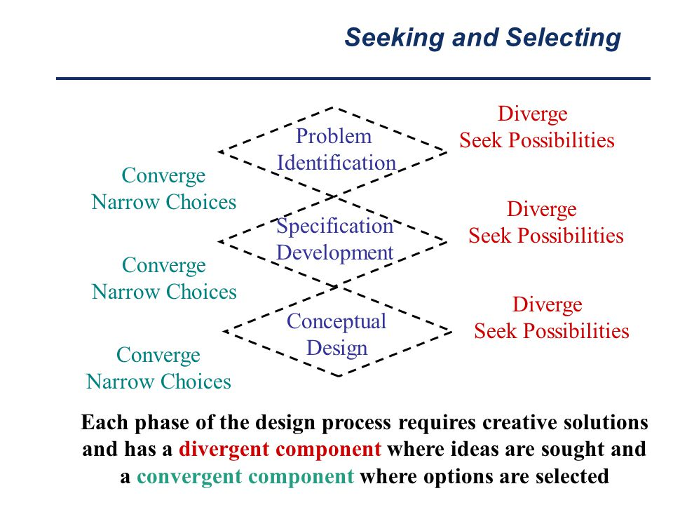 Seeking and Selecting Each phase of the design process requires creative solutions and has a divergent component where ideas are sought and a converge