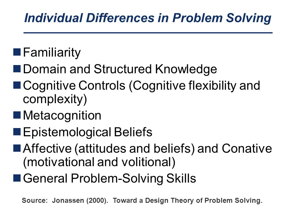 Individual Differences in Problem Solving Familiarity Domain and Structured Knowledge Cognitive Controls (Cognitive flexibility and complexity) Metacognition Epistemological Beliefs Affective (attitudes and beliefs) and Conative (motivational and volitional) General Problem-Solving Skills Source: Jonassen (2000).