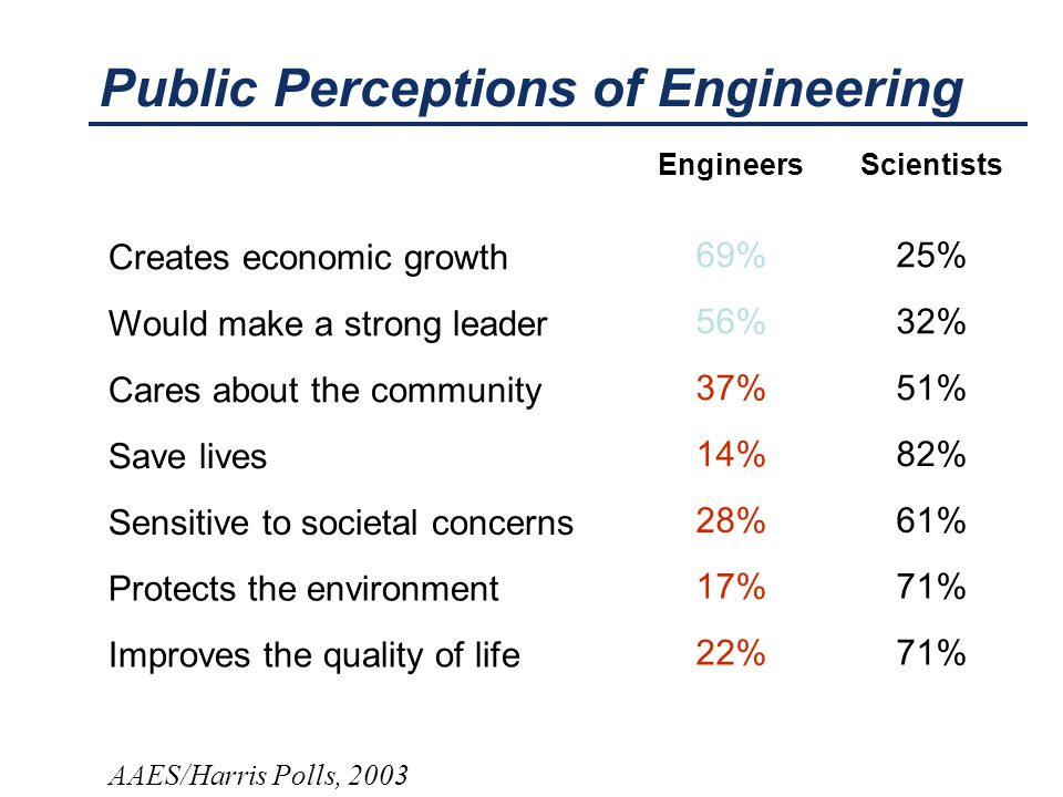 Public Perceptions of Engineering AAES/Harris Polls, 2003 EngineersScientists Creates economic growth 69%25% Would make a strong leader 56%32% Cares a