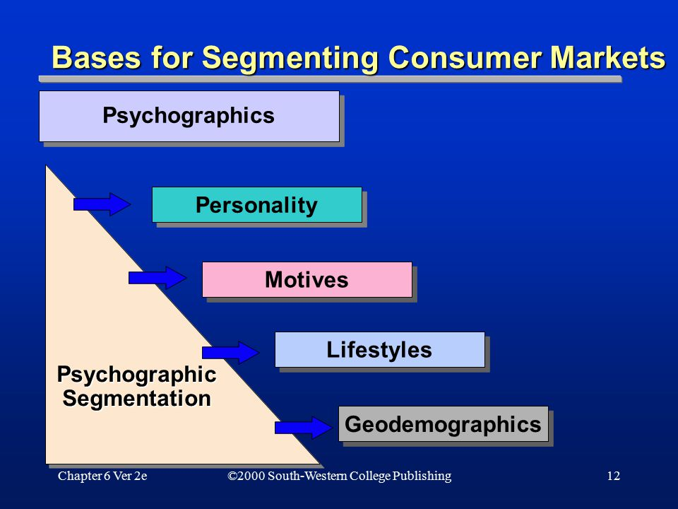 Chapter 6 Ver 2e12 Bases for Segmenting Consumer Markets Psychographics Psychographic Segmentation Personality Motives Lifestyles Geodemographics ©200