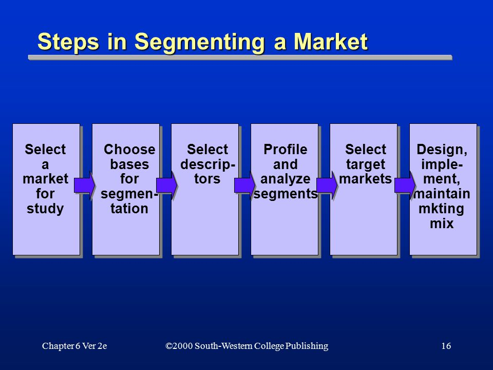 Chapter 6 Ver 2e16 Steps in Segmenting a Market Select a market for study Choose bases for segmen- tation Select descrip- tors Profile and analyze seg