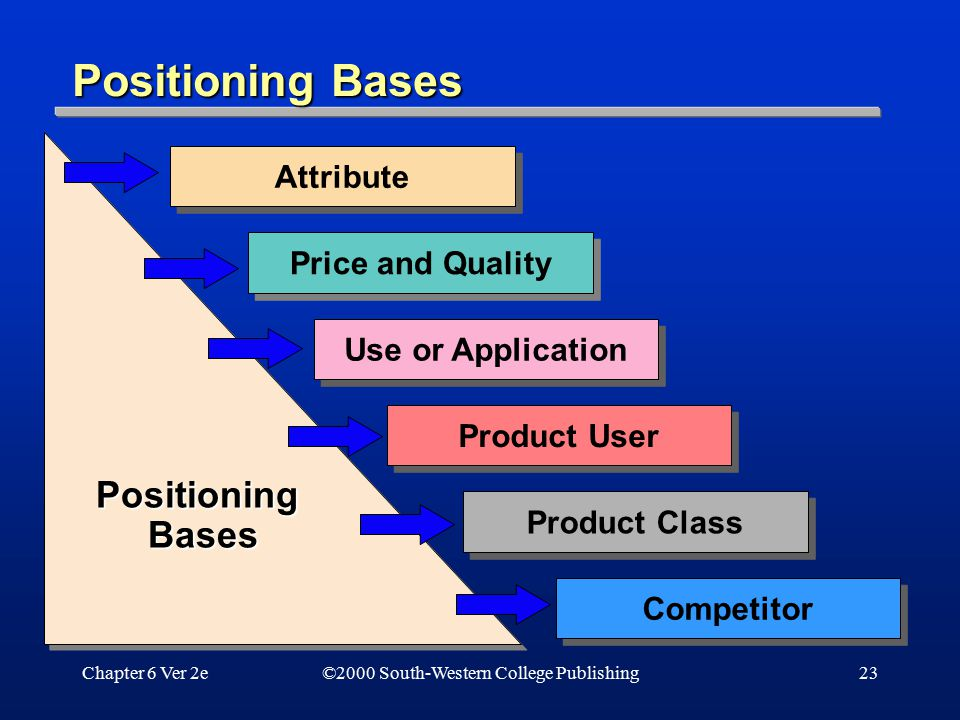Chapter 6 Ver 2e23 Attribute Price and Quality Use or Application Product User Product Class Competitor Positioning Bases ©2000 South-Western College