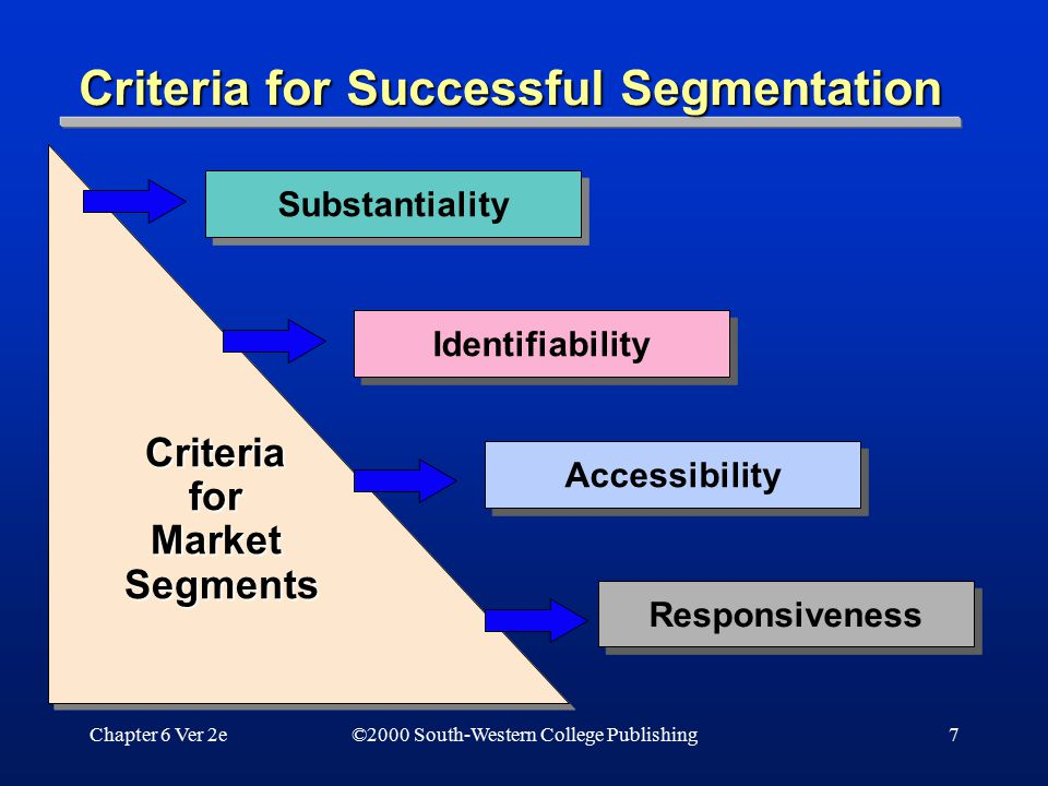 Chapter 6 Ver 2e7 Criteria for Market Segments Substantiality Identifiability Accessibility Responsiveness Criteria for Successful Segmentation ©2000