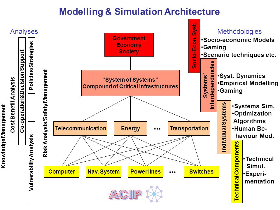 Panel2-Präs.ppt/EM Slide 10 Modelling & Simulation Architecture Government Economy Society Socio-Econ.