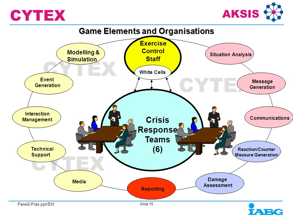Panel2-Präs.ppt/EM Slide 15 Game Elements and Organisations Crisis Response Teams (6) Damage Assessment Situation Analysis Reaction/Counter Measure Generation Exercise Control Staff Message Generation Media Event Generation Modelling & Simulation Technical Support Interaction Management Reporting White Cells Communications