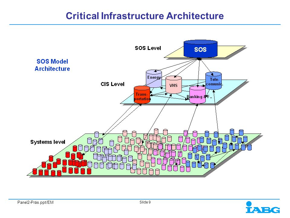 Panel2-Präs.ppt/EM Slide 9 Critical Infrastructure Architecture