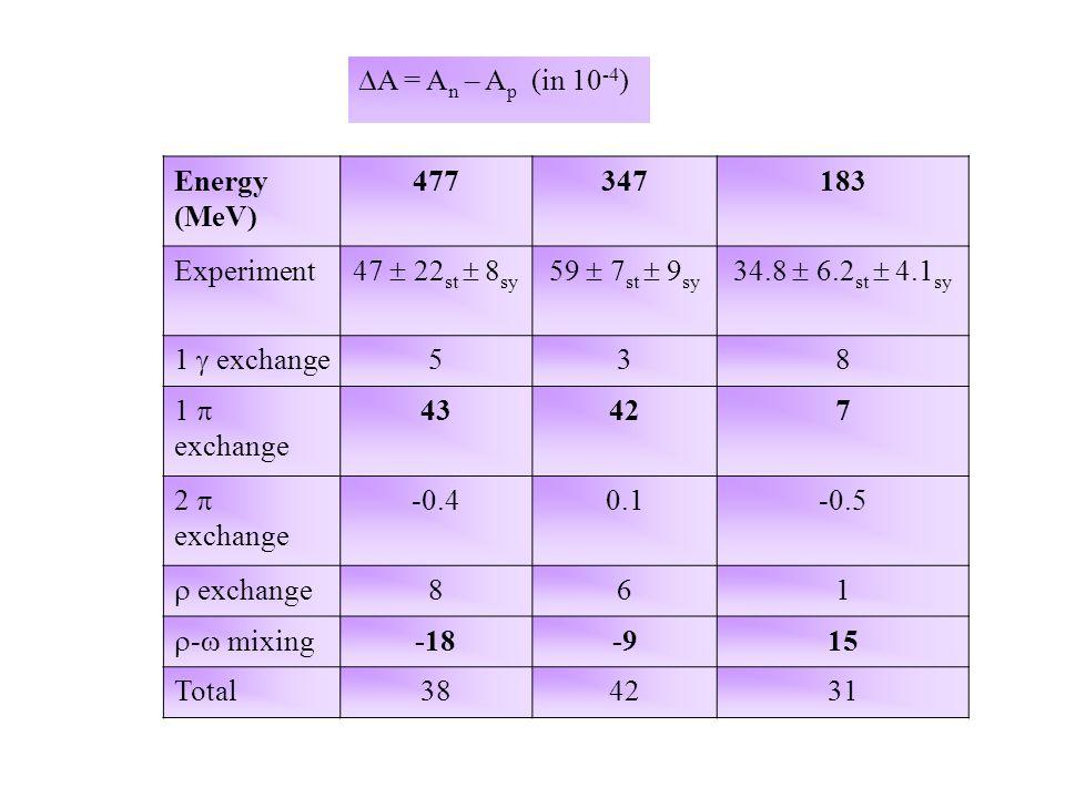  A = A n – A p (in 10 -4 ) Energy (MeV) 477347183 Experiment 47  22 st  8 sy 59  7 st  9 sy 34.8  6.2 st  4.1 sy 1  exchange 538 1  exchange 43427 2  exchange -0.40.1-0.5  exchange 861  -  mixing -18-915 Total384231