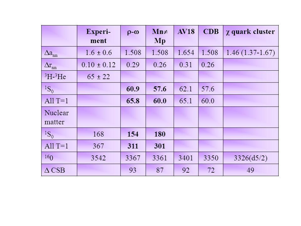 TABLE 5Charge Symmetry Breaking (energies in keV, ERP in fm) Experi- ment -- Mn  Mp AV18CDBχ quark cluster  a nn 1.6  0.6 1.508 1.6541.5081.46 (1.37-1.67)  r nn 0.10  0.12 0.290.260.310.26 3 H- 3 He 65  22 1S01S0 60.957.662.157.6 All T=165.860.065.160.0 Nuclear matter 1S01S0 168154180 All T=1367311301 16 0354233673361340133503326(d5/2)  CSB 9387927249