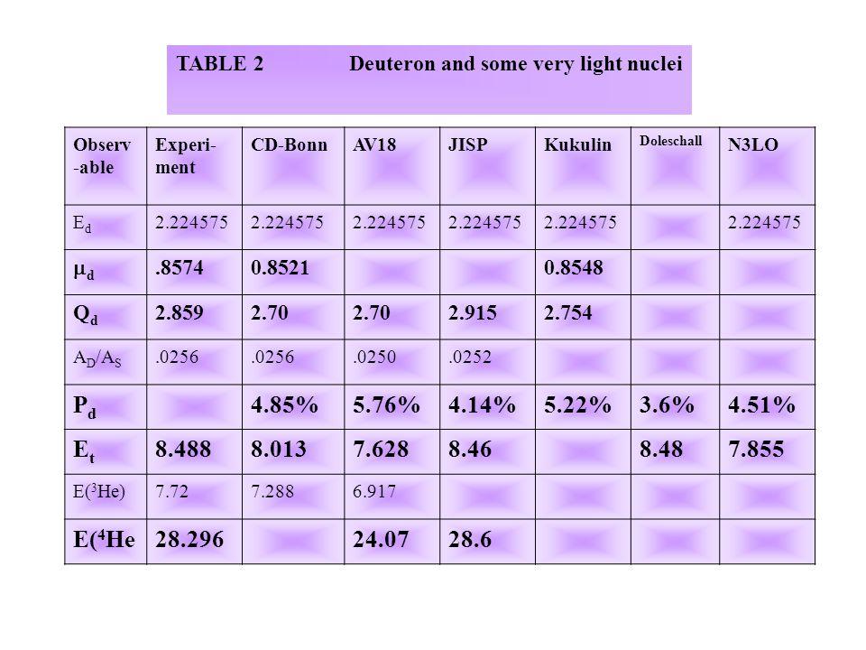 TABLE 2Deuteron and some very light nuclei Observ -able Experi- ment CD-BonnAV18JISPKukulin Doleschall N3LO EdEd 2.224575 dd.85740.85210.8548 QdQd 2.8592.70 2.9152.754 A D /A S.0256.0250.0252 PdPd 4.85%5.76%4.14%5.22%3.6%4.51% EtEt 8.4888.0137.6288.468.487.855 E( 3 He)7.727.2886.917 E( 4 He28.29624.0728.6