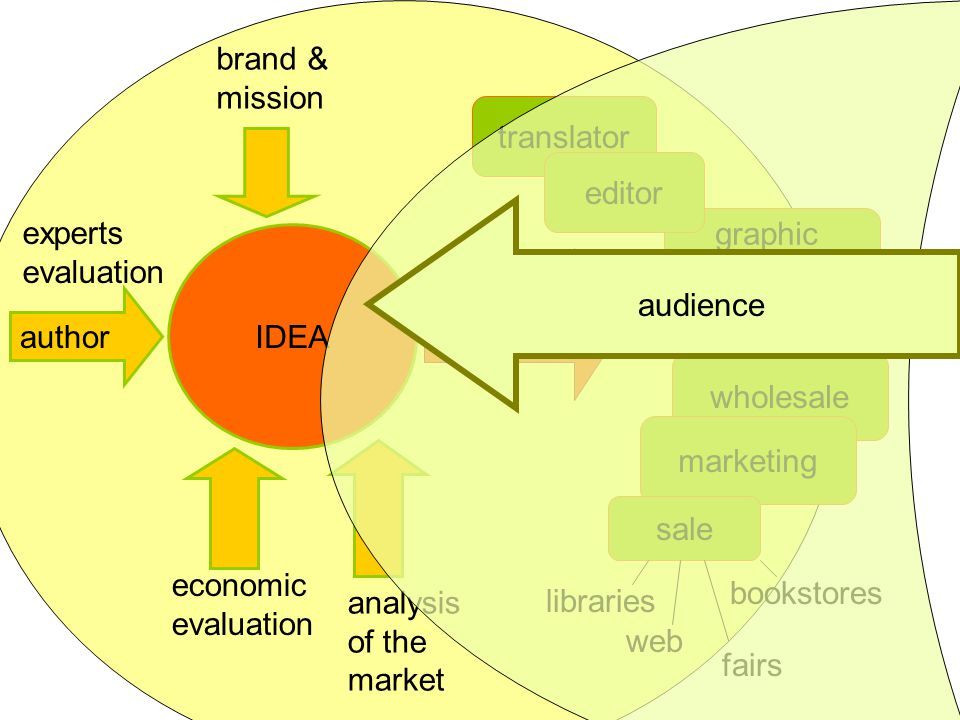 IDEA experts evaluation brand & mission economic evaluation analysis of the market DECISSION translator graphic designer editor libraries fairs wholesale marketing sale web bookstores author audience