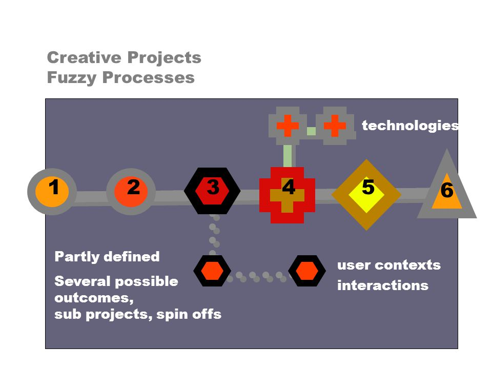 12345 6 Creative Projects Fuzzy Processes Partly defined Several possible outcomes, sub projects, spin offs user contexts technologies interactions