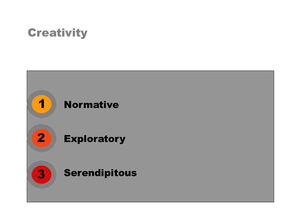 1 2 3 Normative Creativity Exploratory Serendipitous