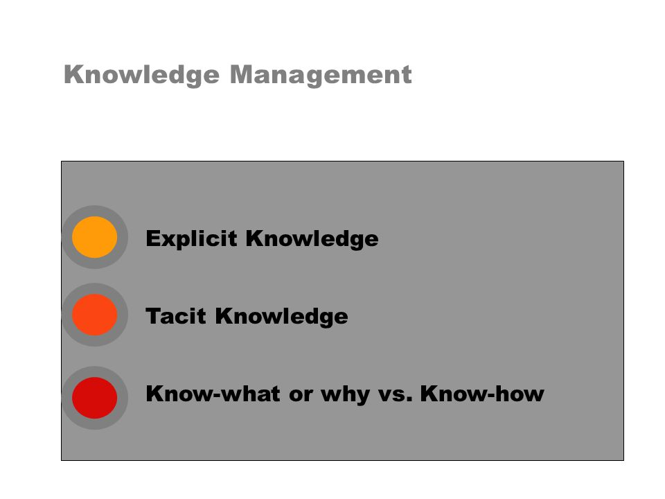 Explicit Knowledge Knowledge Management Tacit Knowledge Know-what or why vs. Know-how
