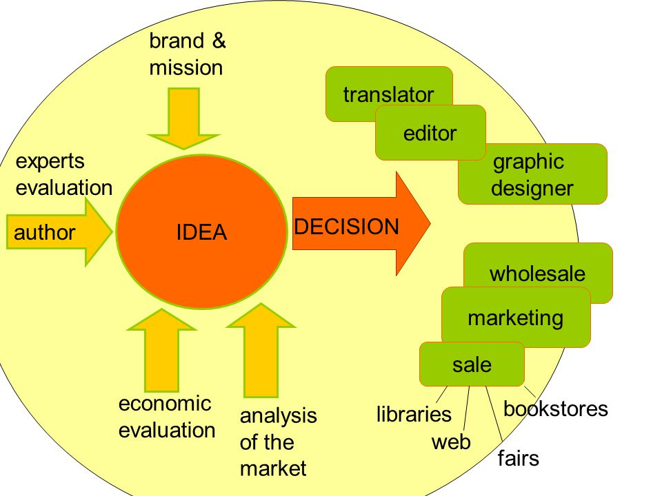 IDEA experts evaluation brand & mission economic evaluation analysis of the market DECISION translator graphic designer editor libraries fairs wholesale marketing sale web bookstores author