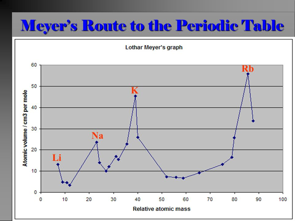 Mendeleev's Route to the Periodic Table What's the difference between the two approaches and why is this significant?
