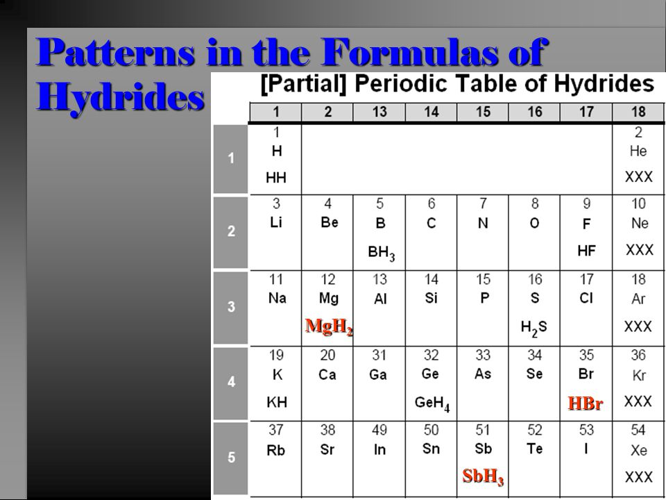 Patterns in the Formulas of Hydrides MgH 2 SbH 3 HBr