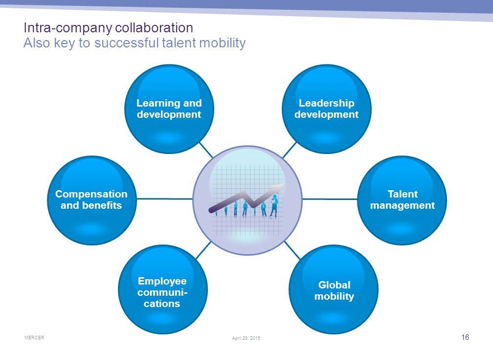 MERCER 16 April 29, 2015 Intra-company collaboration Also key to successful talent mobility Learning and development Leadership development Talent man
