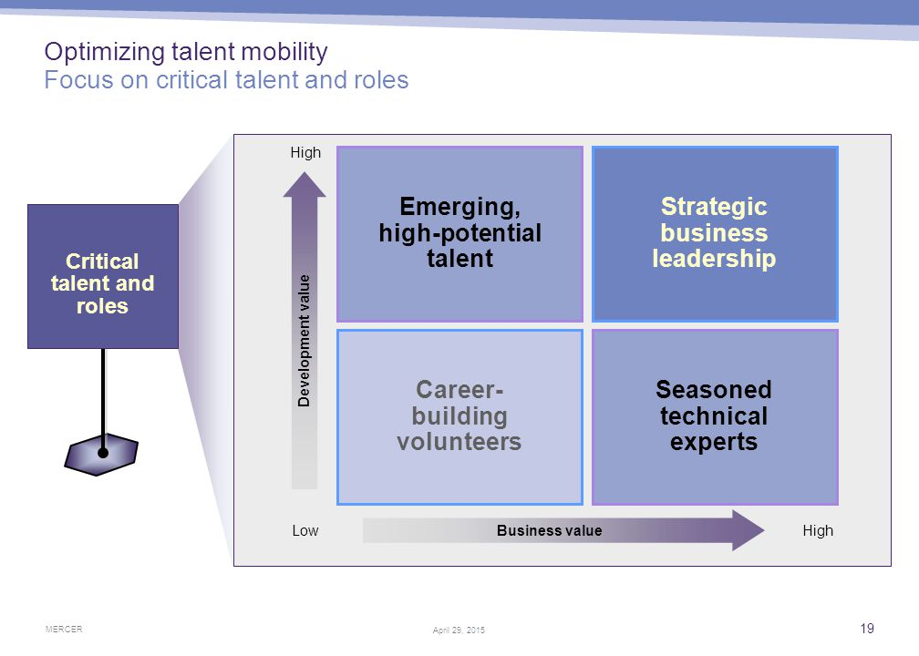 MERCER 19 April 29, 2015 Optimizing talent mobility Focus on critical talent and roles Critical talent and roles Strategic business leadership Emergin