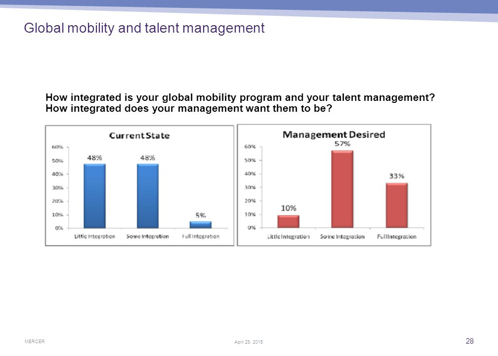 MERCER 28 April 29, 2015 Global mobility and talent management How integrated is your global mobility program and your talent management? How integrat