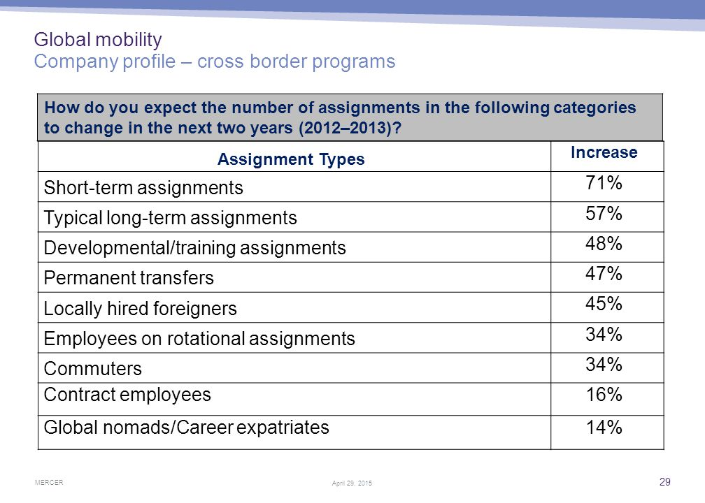MERCER 29 April 29, 2015 Global mobility Company profile – cross border programs How do you expect the number of assignments in the following categori