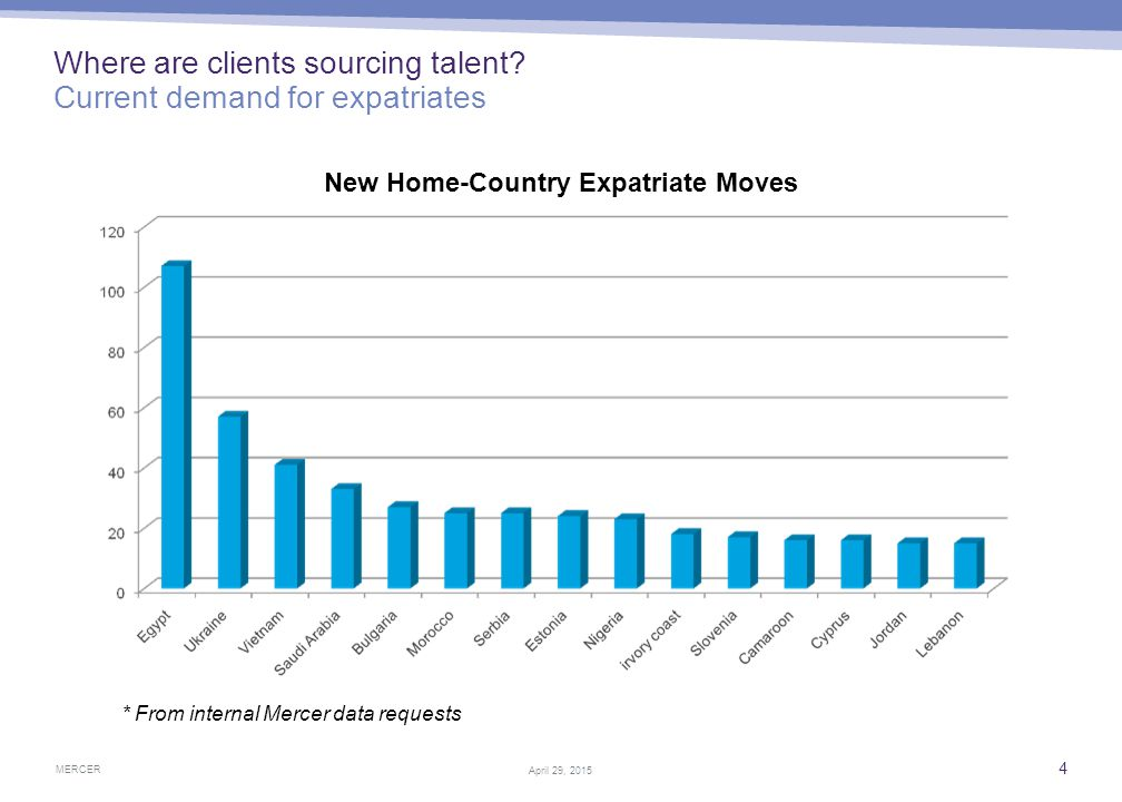 MERCER 4 April 29, 2015 Where are clients sourcing talent? Current demand for expatriates * From internal Mercer data requests New Home-Country Expatr