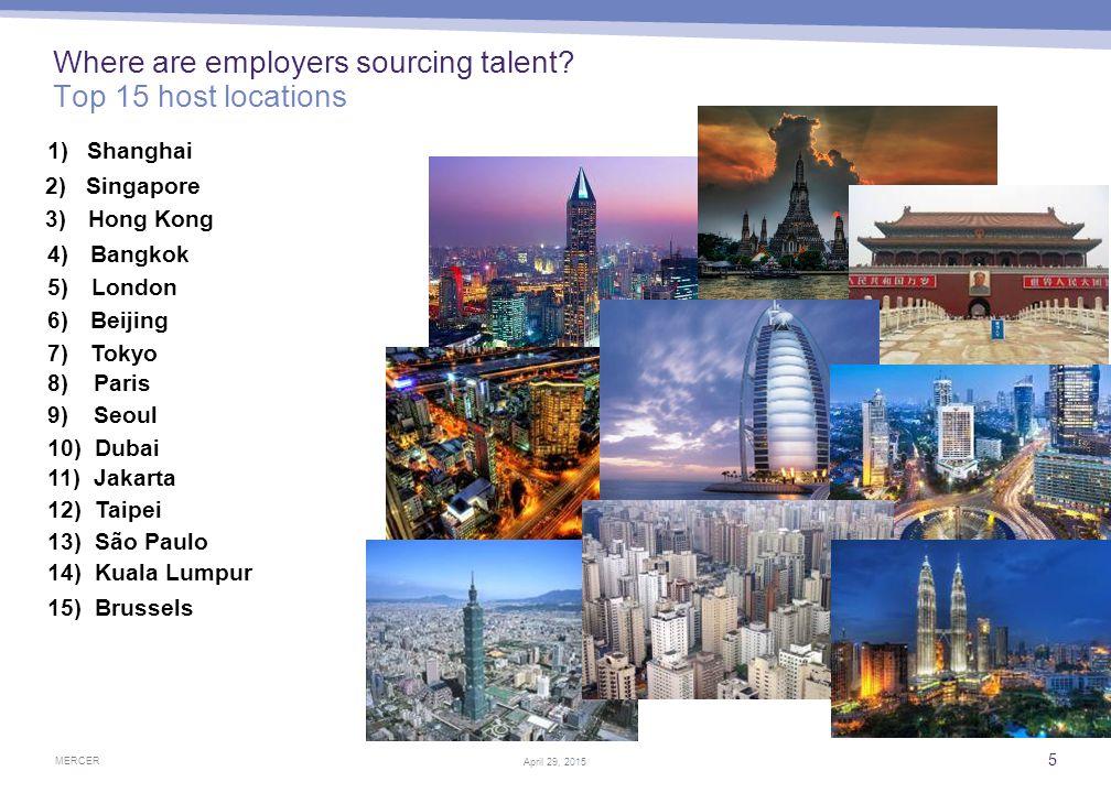 MERCER 5 April 29, 2015 Where are employers sourcing talent? Top 15 host locations 1) Shanghai 2) Singapore 3) Hong Kong 5) London 7) Tokyo 8) Paris 1