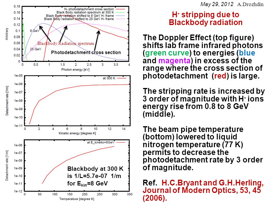 H - stripping due to Blackbody radiation The Doppler Effect (top figure) shifts lab frame infrared photons (green curve) to energies (blue and magenta) in excess of the range where the cross section of photodetachment (red) is large.