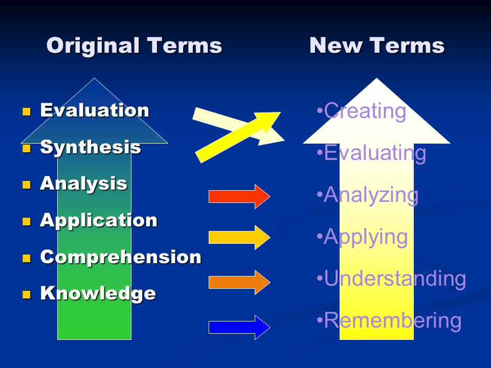 Original Terms New Terms Evaluation Evaluation Synthesis Synthesis Analysis Analysis Application Application Comprehension Comprehension Knowledge Knowledge Creating Evaluating Analyzing Applying Understanding Remembering
