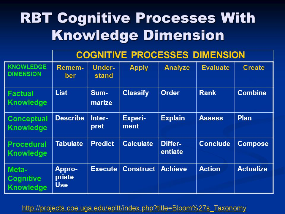 RBT Cognitive Processes With Knowledge Dimension KNOWLEDGE DIMENSION Remem- ber Under- stand ApplyAnalyzeEvaluateCreate Factual Knowledge ListSum- marize ClassifyOrderRankCombine Conceptual Knowledge DescribeInter- pret Experi- ment ExplainAssessPlan Procedural Knowledge TabulatePredictCalculateDiffer- entiate ConcludeCompose Meta- Cognitive Knowledge Appro- priate Use ExecuteConstructAchieveActionActualize COGNITIVE PROCESSES DIMENSION http://projects.coe.uga.edu/epltt/index.php?title=Bloom%27s_Taxonomy