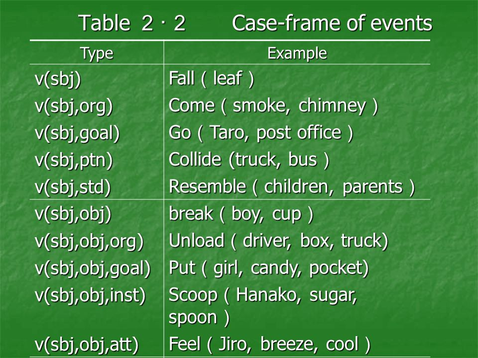 Table 2・2 Case-frame of events TypeExample v(sbj) Fall ( leaf ) v(sbj,org) Come ( smoke, chimney ) v(sbj,goal) Go ( Taro, post office ) v(sbj,ptn) Collide (truck, bus ) v(sbj,std) Resemble ( children, parents ) v(sbj,obj) v(sbj,obj) break ( boy, cup ) v(sbj,obj,org) Unload ( driver, box, truck) v(sbj,obj,goal) Put ( girl, candy, pocket) v(sbj,obj,inst) Scoop ( Hanako, sugar, spoon ) v(sbj,obj,att) Feel ( Jiro, breeze, cool ) Others