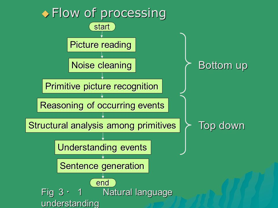  Flow of processing Picture reading Noise cleaning Primitive picture recognition Reasoning of occurring events Structural analysis among primitives Understanding events Sentence generation Fig 3・1 Natural language understanding of picture sequences of picture sequences Bottom up Top down start end