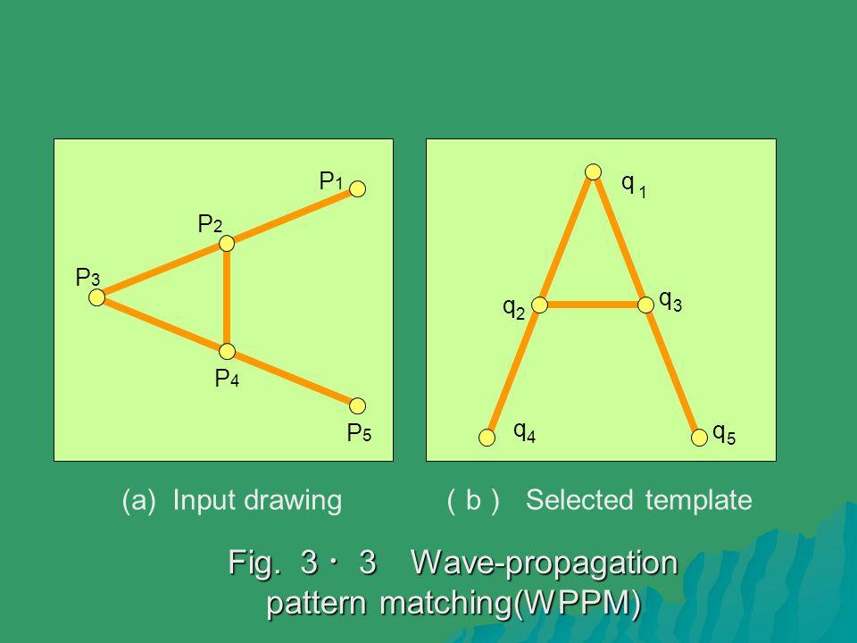 Fig. 3・ 3 Wave-propagation pattern matching(WPPM) (a) Input drawing ( b ) Selected template q 1 P3P3 P2P2 P1P1 P4P4 P5P5 q 3 q 5 q 2 q 4