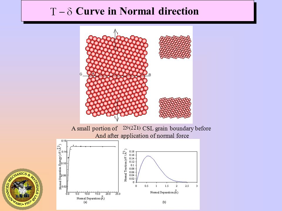 AMML A small portion of CSL grain boundary before And after application of normal force Curve in Normal direction