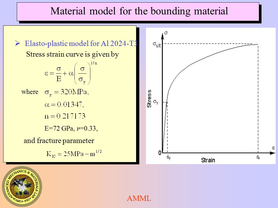 AMML E=72 GPa, =0.33, Stress strain curve is given by where and fracture parameter Material model for the bounding material  Elasto-plastic model for Al 2024-T3