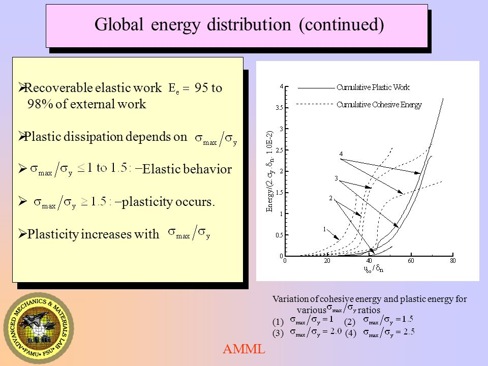 AMML Global energy distribution (continued) Variation of cohesive energy and plastic energy for various ratios (1) (2) (3) (4)  Recoverable elastic work 95 to 98% of external work  Plastic dissipation depends on  Elastic behavior  plasticity occurs.