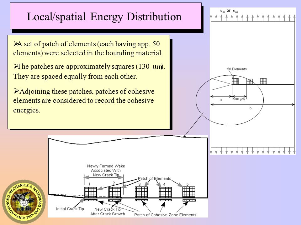 AMML Local/spatial Energy Distribution  A set of patch of elements (each having app.
