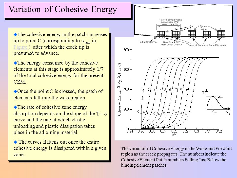 Variation of Cohesive Energy The variation of Cohesive Energy in the Wake and Forward region as the crack propagates.