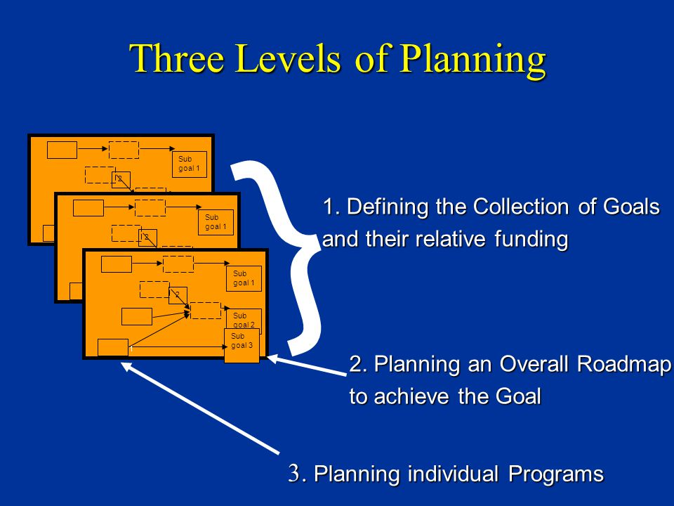 Three Levels of Planning 3. Planning individual Programs Click to add title Click to add sub-title Goal Sub goal 1 Sub goal 2 Sub goal 3 1 2 Click to