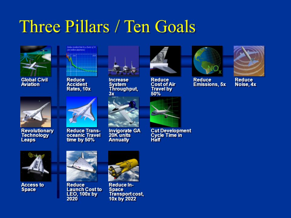 Three Pillars / Ten Goals Reduce In- Space Transport cost, 10x by 2022 Reduce Launch Cost to LEO, 100x by 2020 Access to Space Cut Development Cycle Time in Half Invigorate GA 20K units Annually Reduce Trans- oceanic Travel time by 50% Revolutionary Technology Leaps Reduce Accident Rates, 10x Increase System Throughput, 3x Reduce Cost of Air Travel by 50% Reduce Emissions, 5x Reduce Noise, 4x Global Civil Aviation