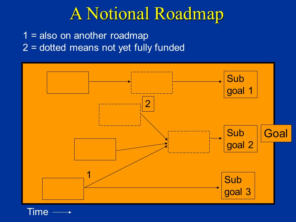 A Notional Roadmap 1 = also on another roadmap 2 = dotted means not yet fully funded Goal Sub goal 1 Sub goal 2 Sub goal 3 1 2 Time