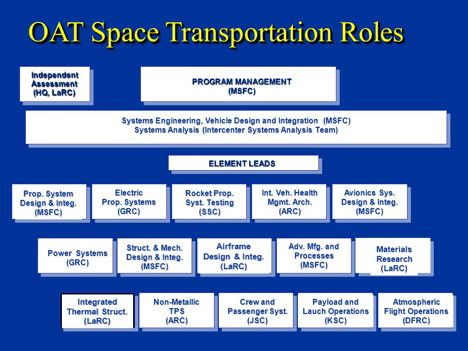 Adv. Mfg. and Processes(MSFC) Atmospheric Flight Operations (DFRC)Integrated Thermal Struct.
