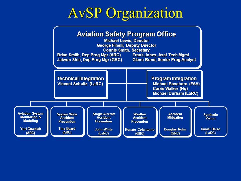 AvSP Organization Aviation Safety Program Office Michael Lewis, Director George Finelli, Deputy Director Connie Smith, Secretary Connie Smith, Secreta