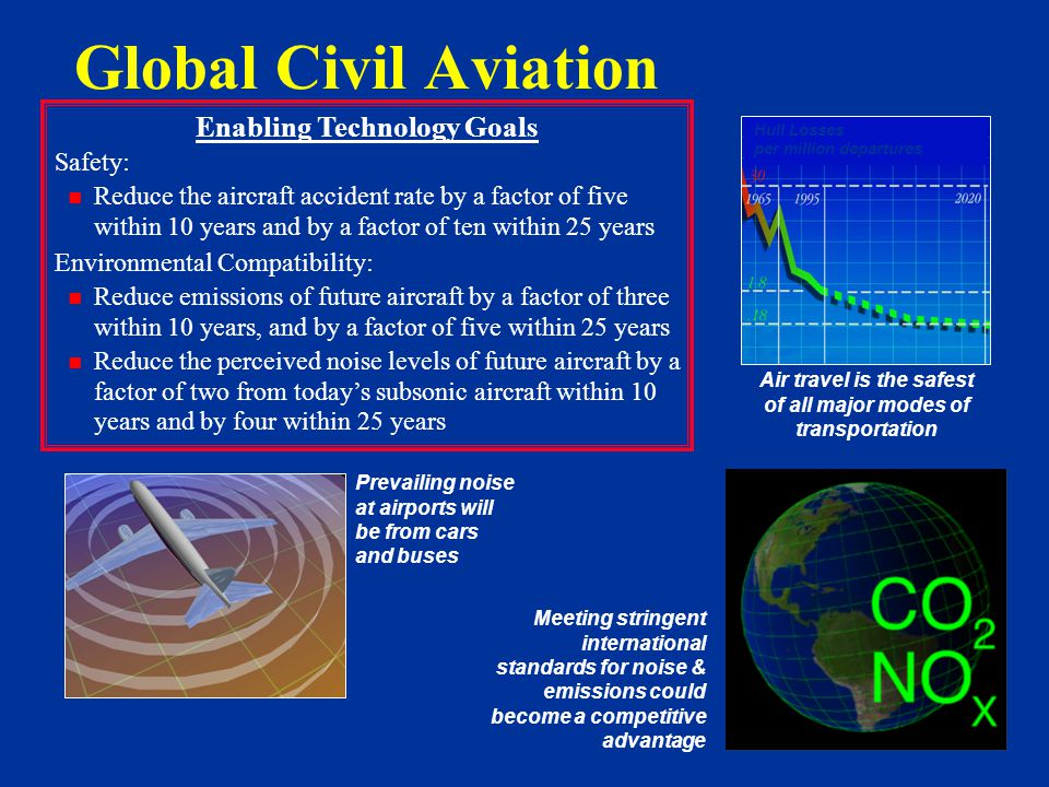 Enabling Technology Goals Safety: Reduce the aircraft accident rate by a factor of five within 10 years and by a factor of ten within 25 years Environmental Compatibility: Reduce emissions of future aircraft by a factor of three within 10 years, and by a factor of five within 25 years Reduce the perceived noise levels of future aircraft by a factor of two from today's subsonic aircraft within 10 years and by four within 25 years Prevailing noise at airports will be from cars and buses Meeting stringent international standards for noise & emissions could become a competitive advantage Air travel is the safest of all major modes of transportation Hull Losses per million departures Global Civil Aviation