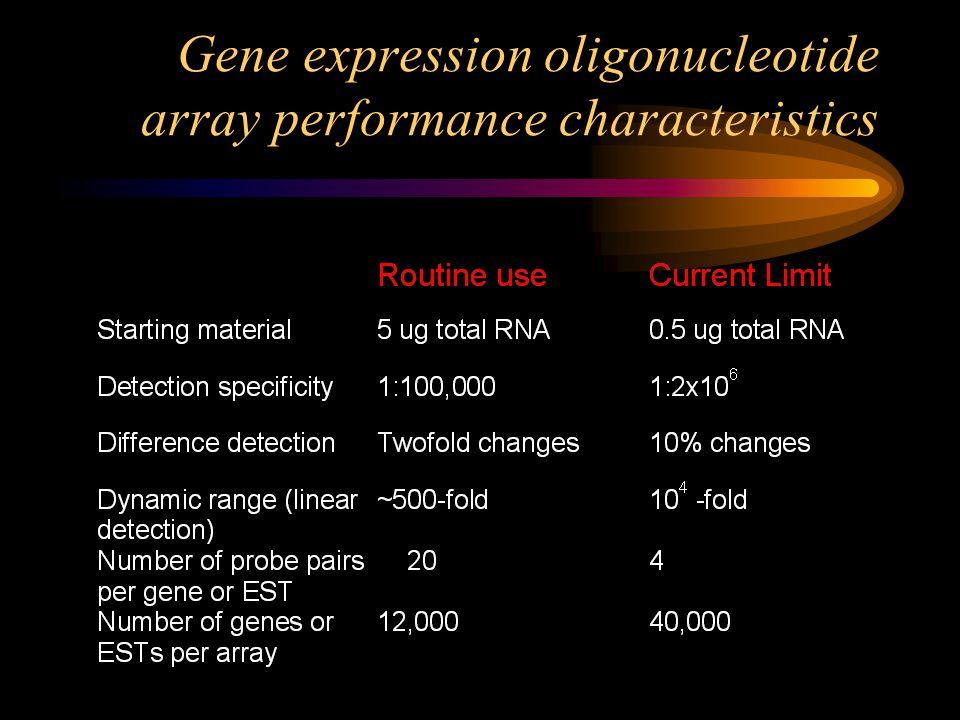 Gene expression oligonucleotide array performance characteristics