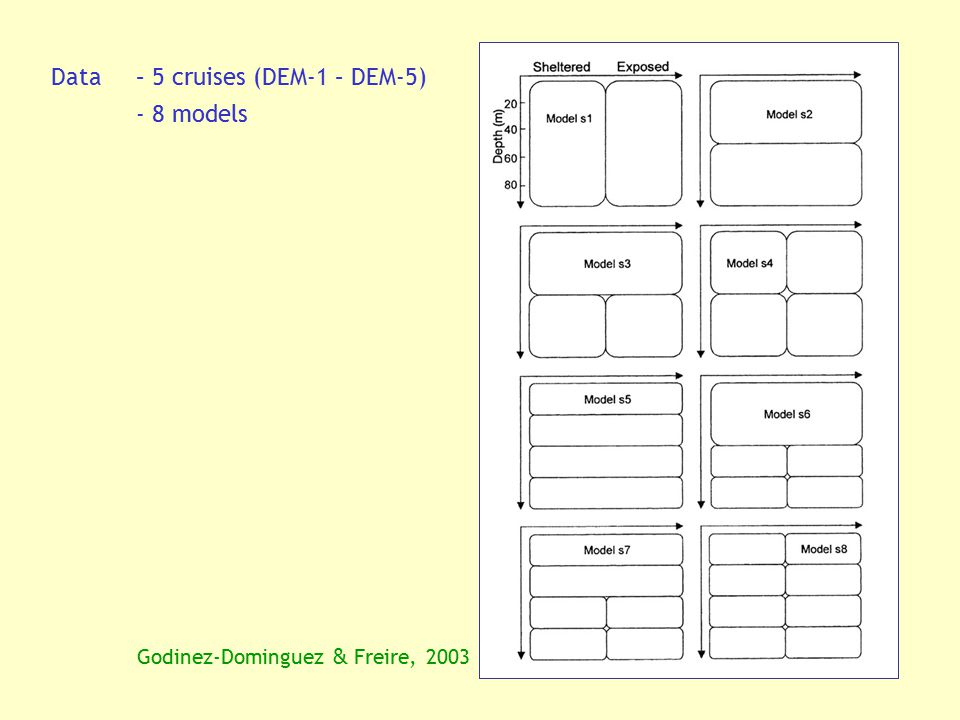 Data – 5 cruises (DEM-1 – DEM-5) - 8 models Godinez-Dominguez & Freire, 2003