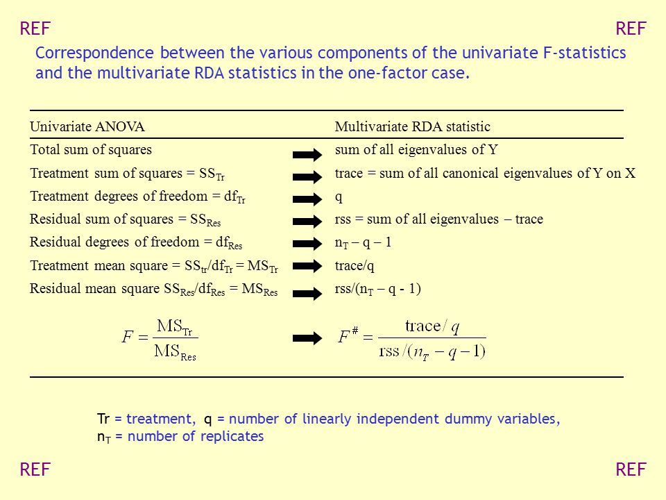 Correspondence between the various components of the univariate F-statistics and the multivariate RDA statistics in the one-factor case. Univariate AN