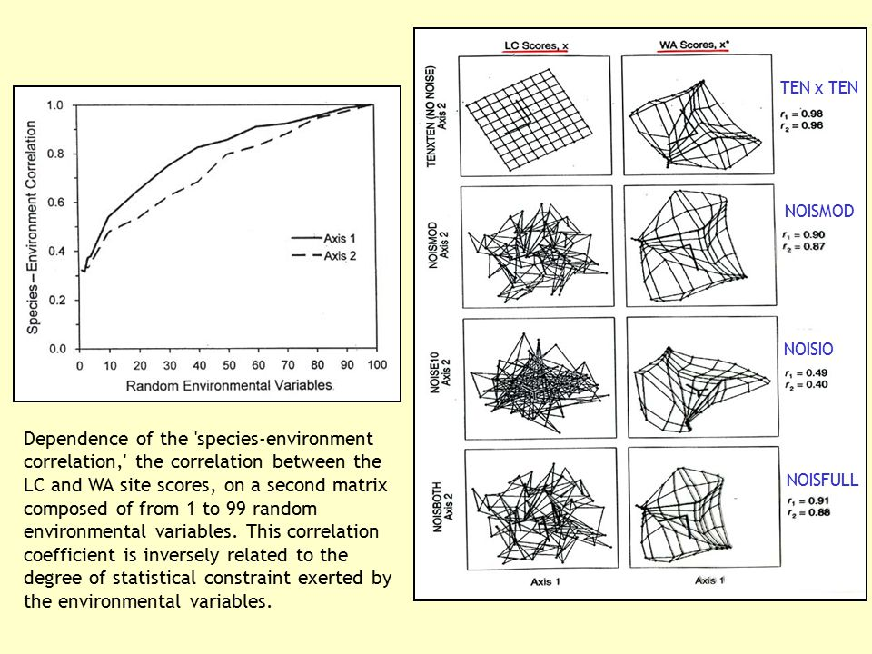Dependence of the 'species-environment correlation,' the correlation between the LC and WA site scores, on a second matrix composed of from 1 to 99 ra