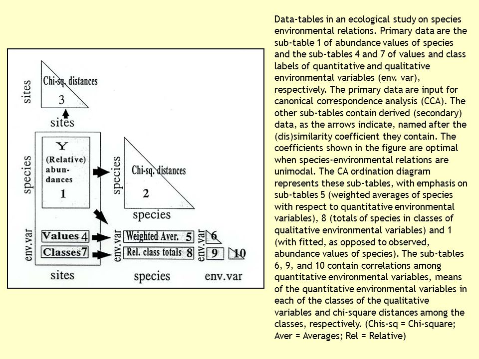 Data-tables in an ecological study on species environmental relations. Primary data are the sub-table 1 of abundance values of species and the sub-tab